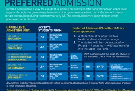 013 Preferred Admit Graphic 6 What Colleges Require Sat Essay Formidable