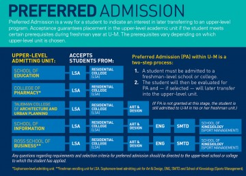 013 Preferred Admit Graphic 6 What Colleges Require Sat Essay Formidable 360
