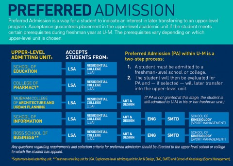 013 Preferred Admit Graphic 6 What Colleges Require Sat Essay Formidable 480
