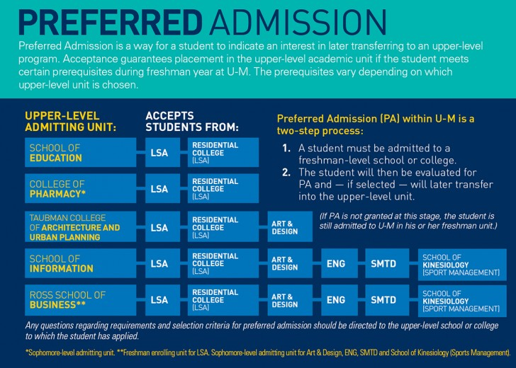 013 Preferred Admit Graphic 6 What Colleges Require Sat Essay Formidable 728