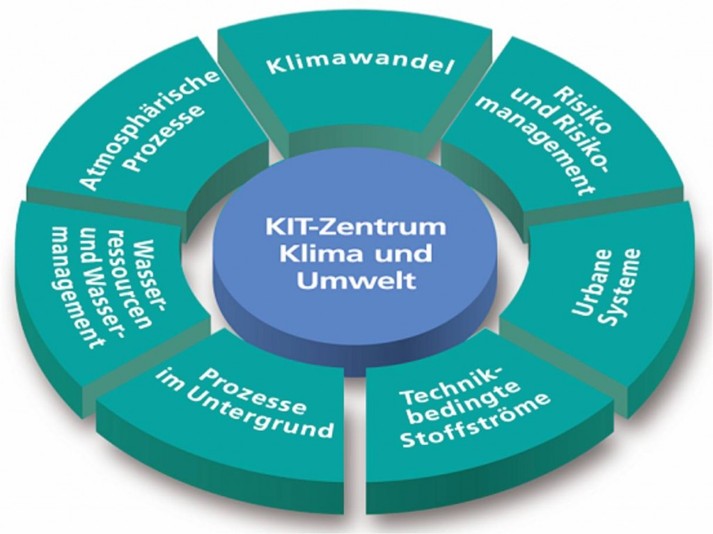 014 03 Kit Zentrum Klimaumwelt Topictorte Essay Example Criminal Justice Unique Topics Canadian Compare And Contrast Youth Act Large