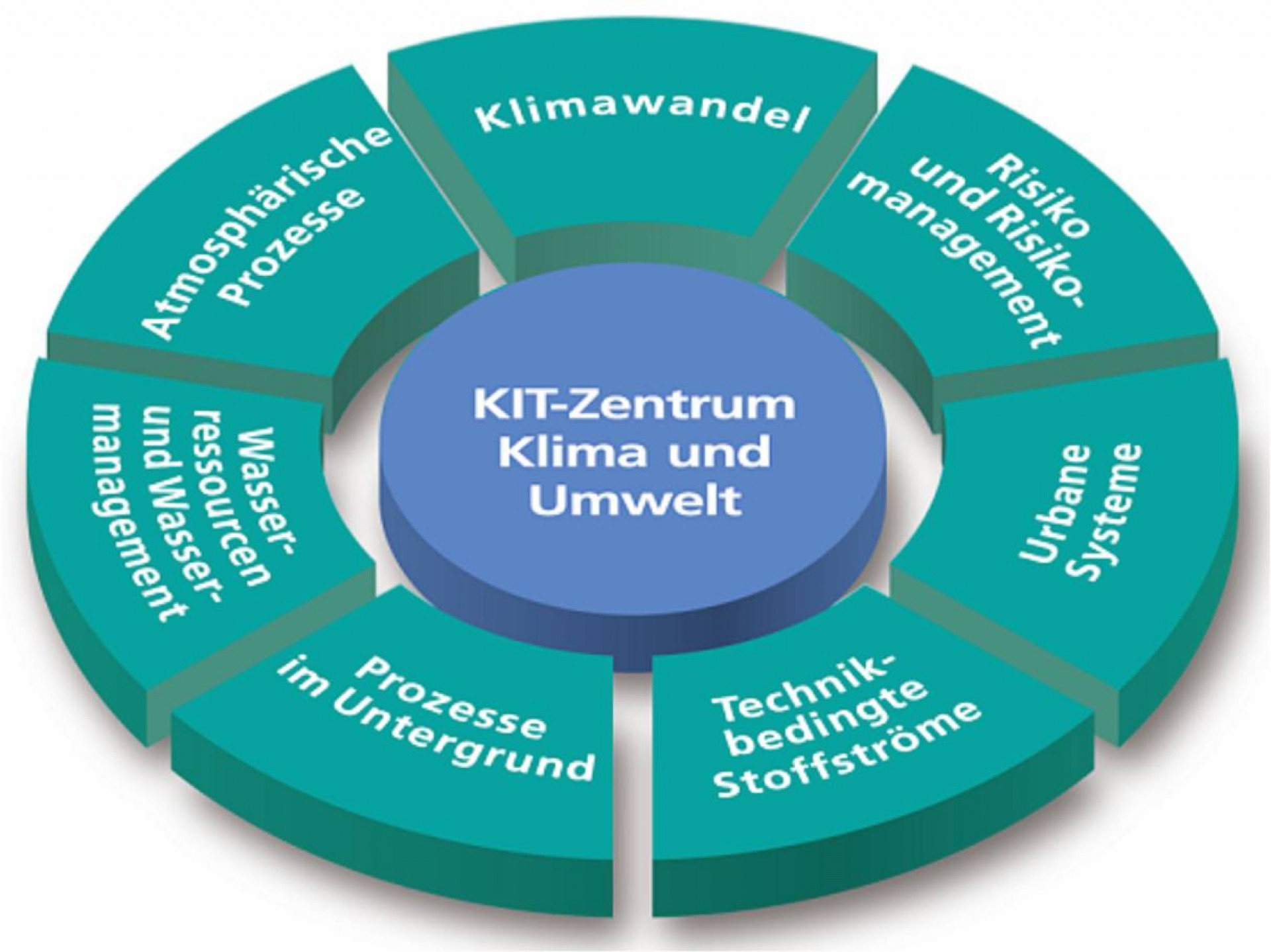014 03 Kit Zentrum Klimaumwelt Topictorte Essay Example Criminal Justice Unique Topics Canadian Compare And Contrast Youth Act 1920