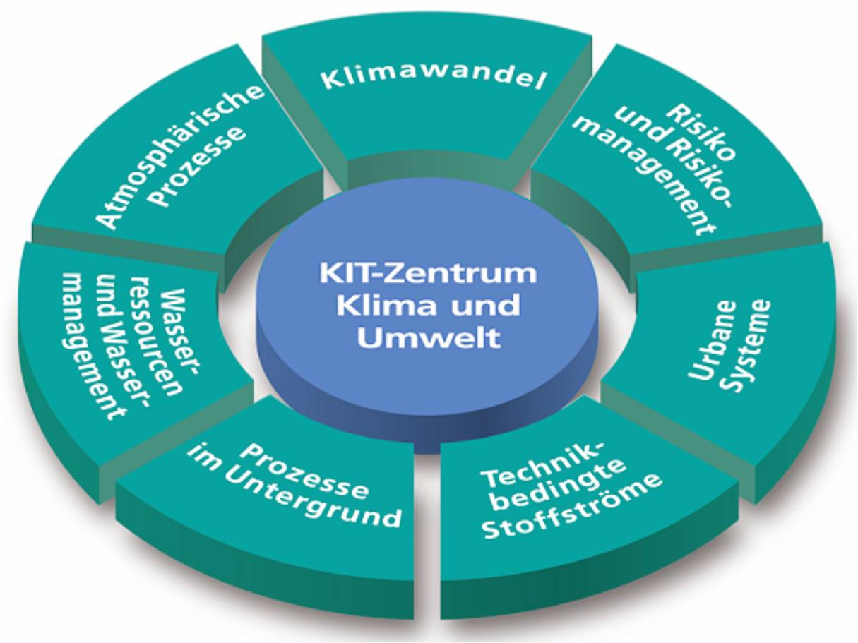 014 03 Kit Zentrum Klimaumwelt Topictorte Essay Example Criminal Justice Unique Topics Canadian Compare And Contrast Youth Act Full