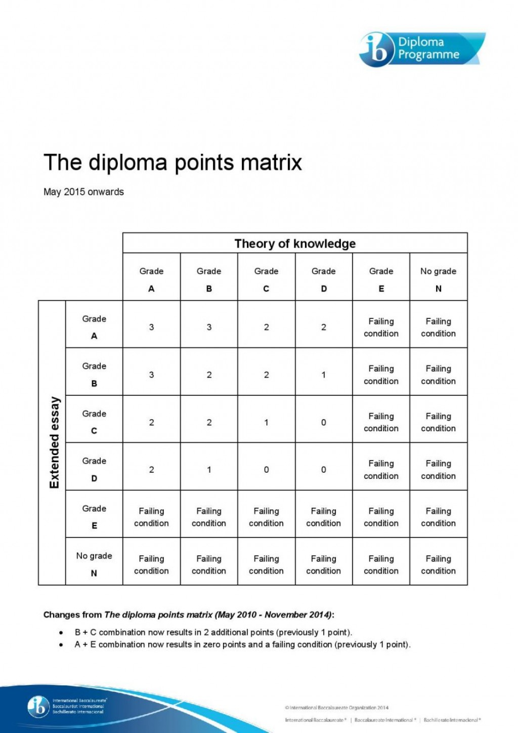 014 Essay Example Tok Writers The Diploma Points Matrix Onwards Page Ib Theory Of Knowledge Questions Rubric Word Limit Titles Examples Topics Stupendous Extended 2019 2016 Large