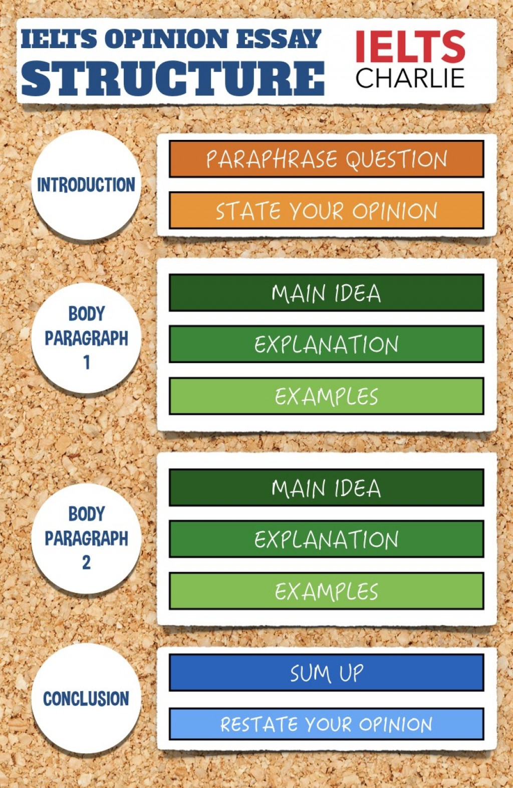 014 Essay Structure Types Essaystructure Incredible Pdf Organizational Large