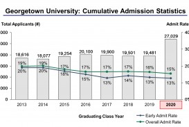 014 Georgetown Through Cropped Essays Essay Stirring Prompts University 2018 Application 2017