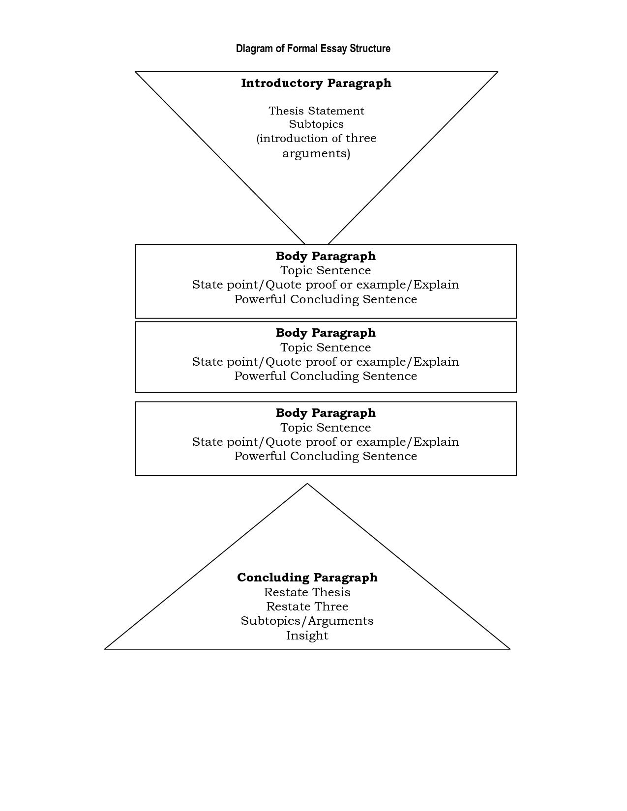 014 Research Essay Structure Paper Outline Apa Para Argumentative Rebuttal Esl Example Igcse Pdf Ielts Qut Ppt Of Breathtaking An (advanced Module) Full