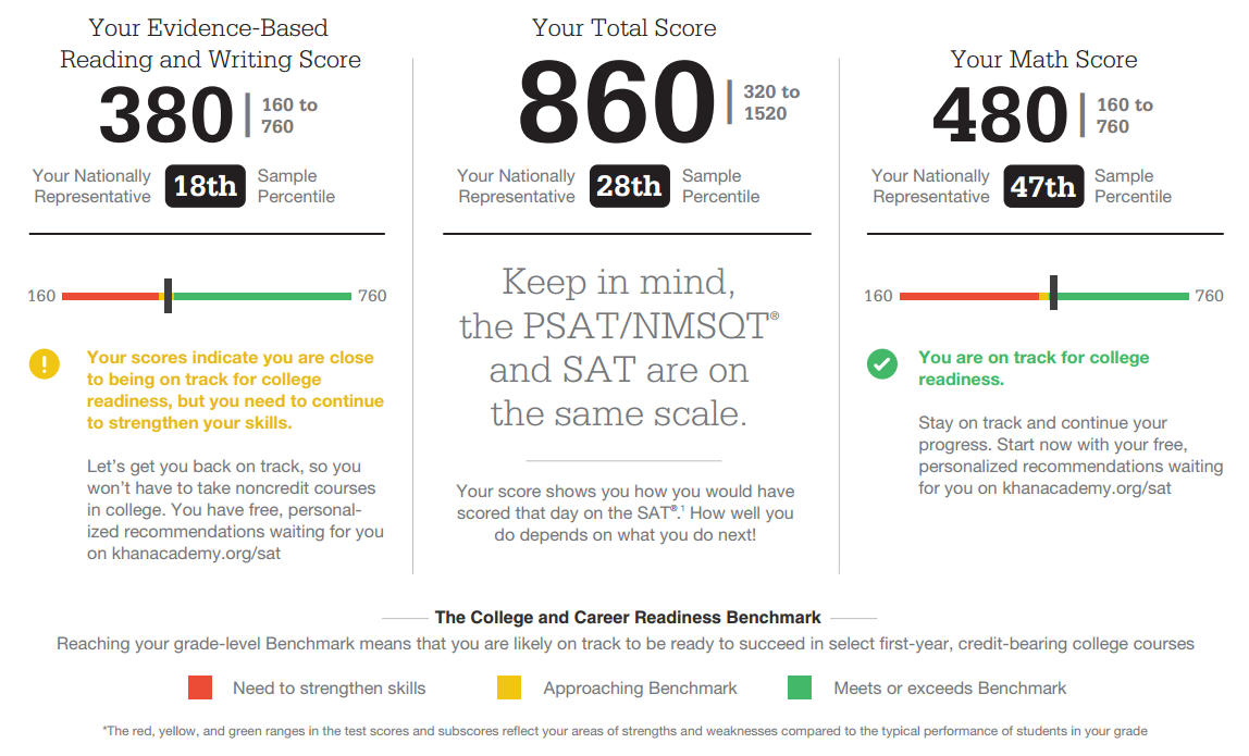 015 4118765505 New Sat Essay Score Percentiles Exceptional Average Act Highest On 17 Full