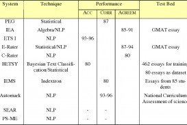 015 Automatic Essay Grader Free Example Table2 Singular 320
