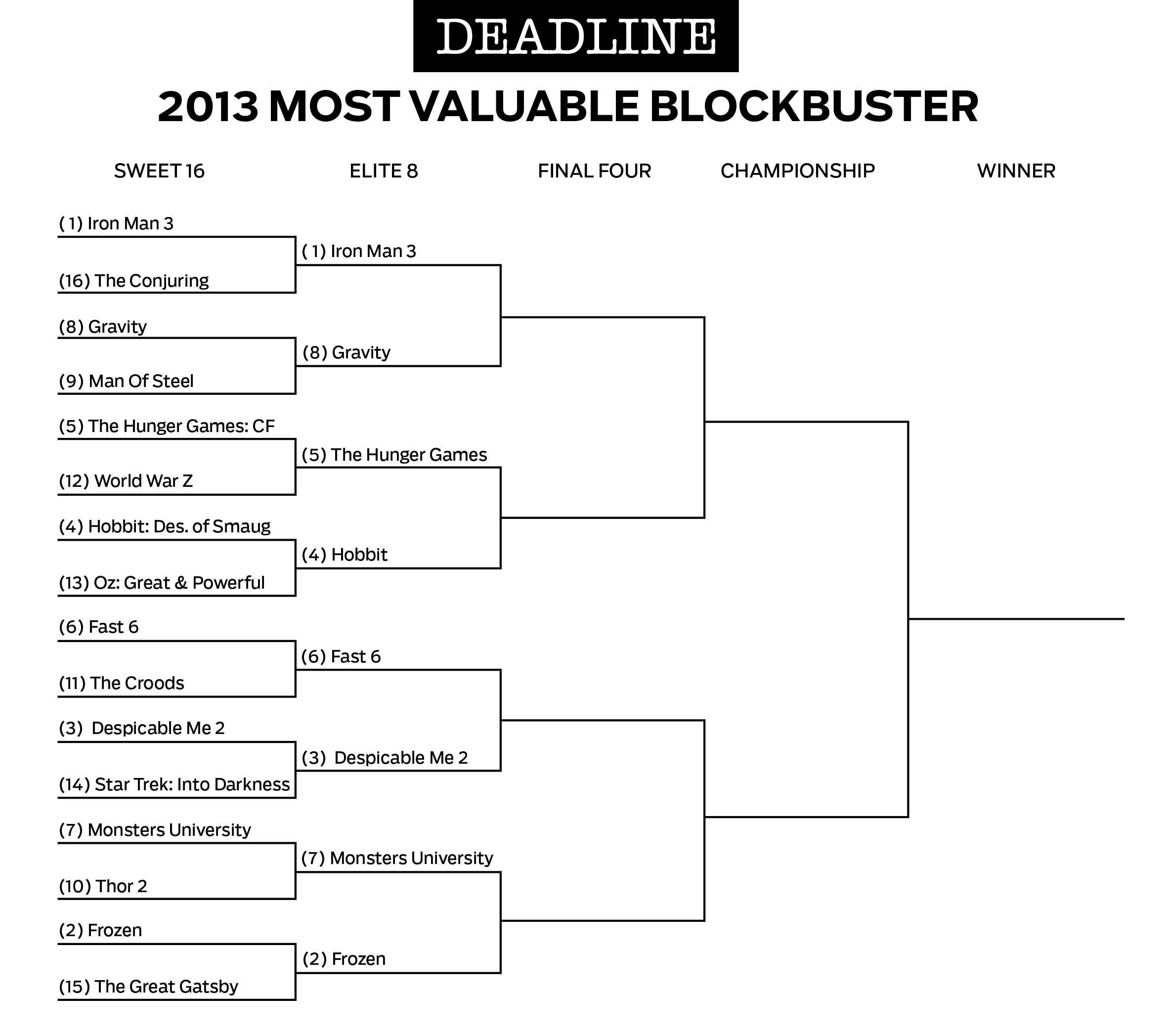 015 Books Vs Movies Essay Hunger Games Deadlinebracket