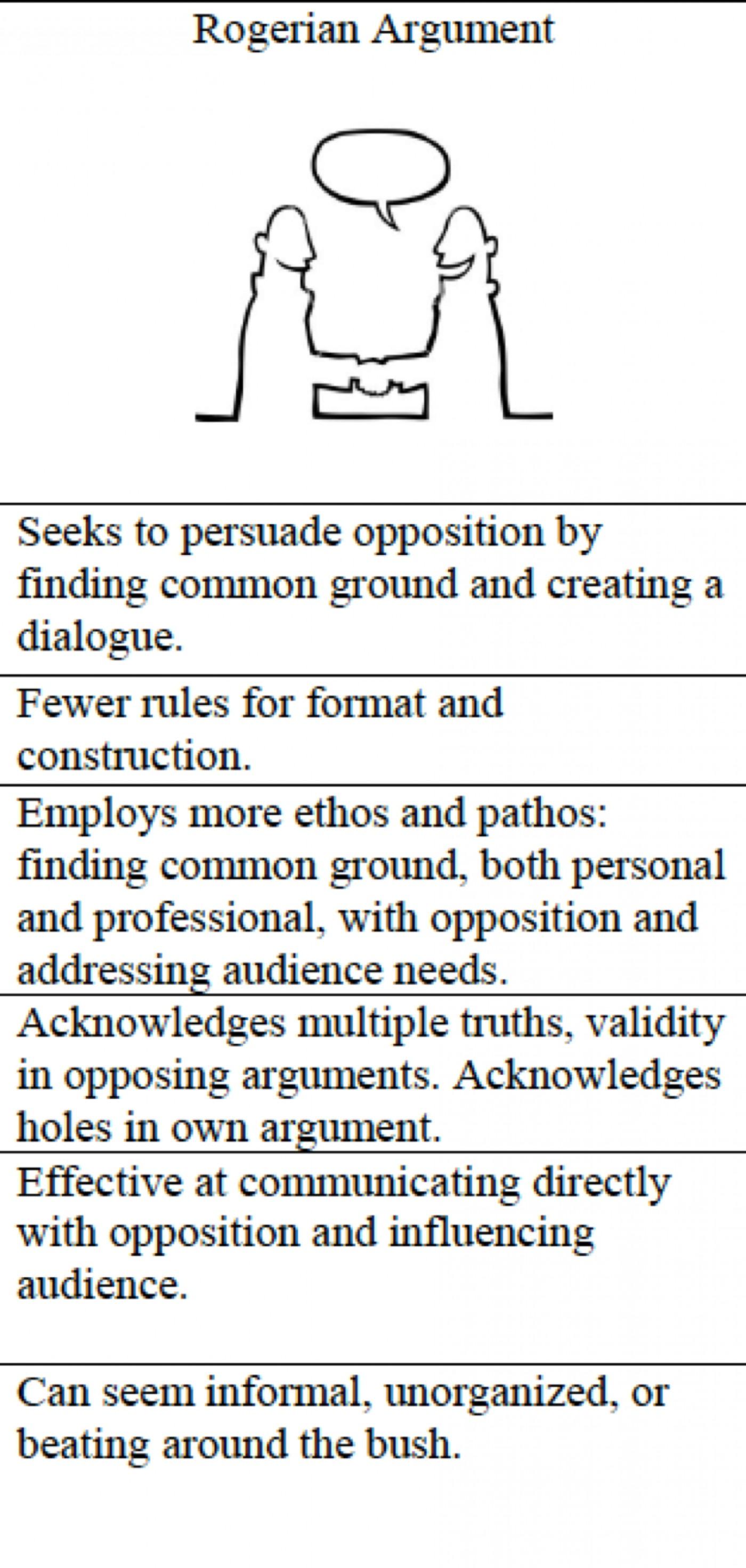 015 Essay Example Best Rogerian Argument Sentence Abortion Style Topics 1400