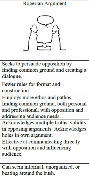 015 Essay Example Best Rogerian Argument Sentence Abortion Style Topics 360
