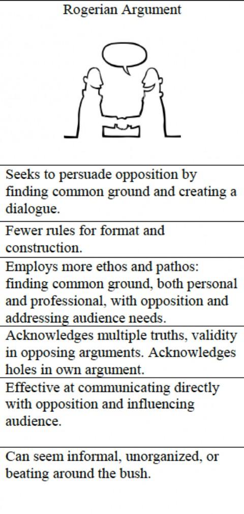 015 Essay Example Best Rogerian Argument Sentence Abortion Style Topics 480