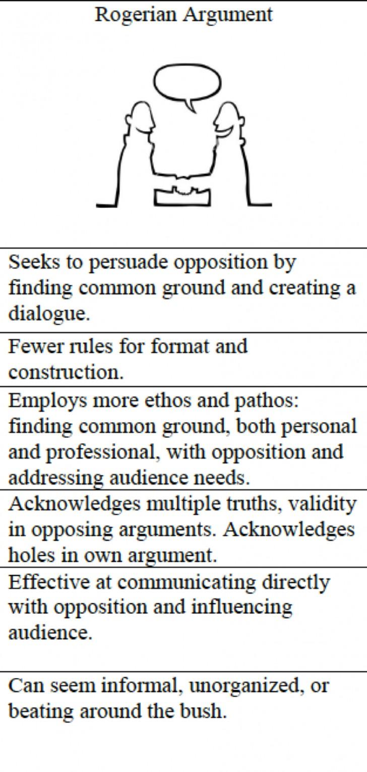 015 Essay Example Best Rogerian Argument Sentence Abortion Style Topics 728
