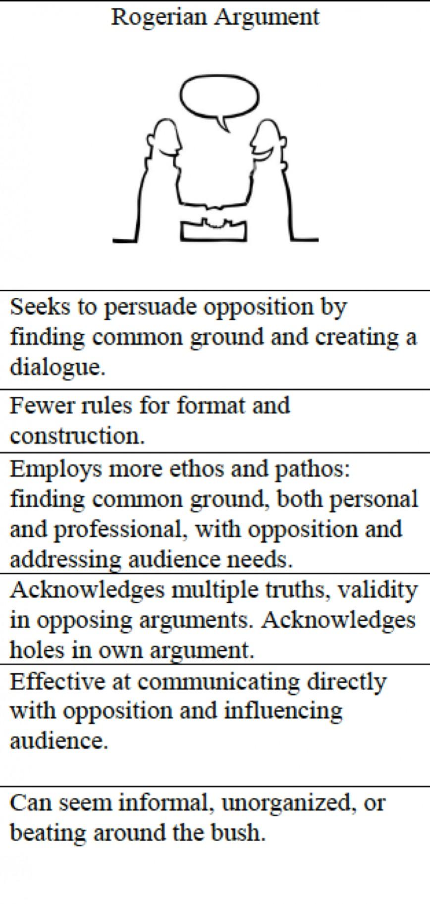 015 Essay Example Best Rogerian Argument Sentence Abortion Style Topics 868