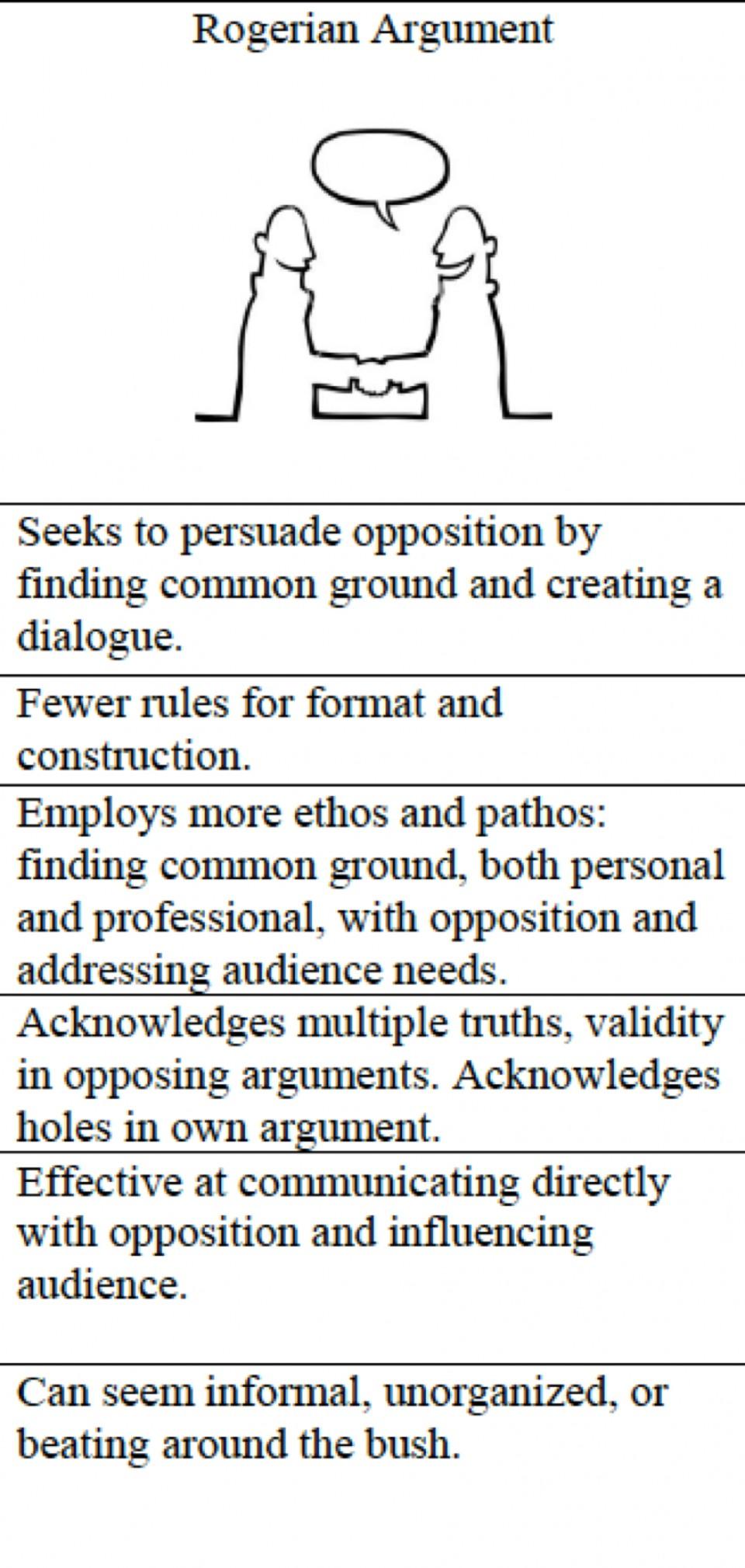 015 Essay Example Best Rogerian Argument Sentence Abortion Style Topics 960