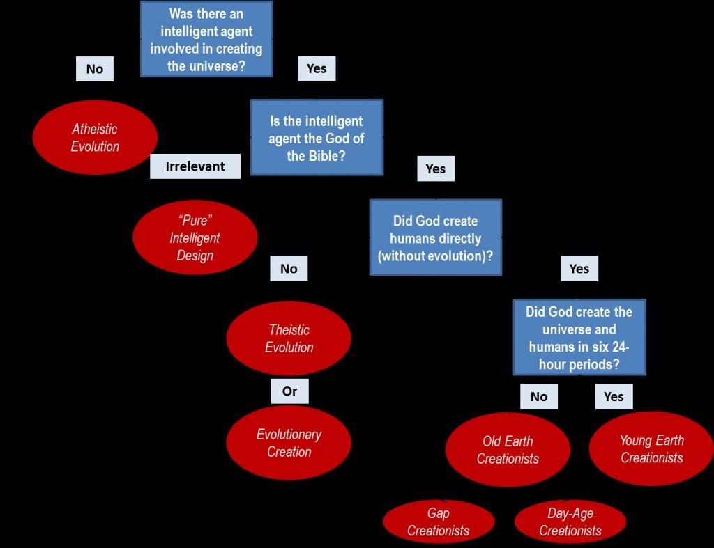 015 Essay Example Creation Vs Stupendous Evolution Pdf Essays On Origins Vs. Large