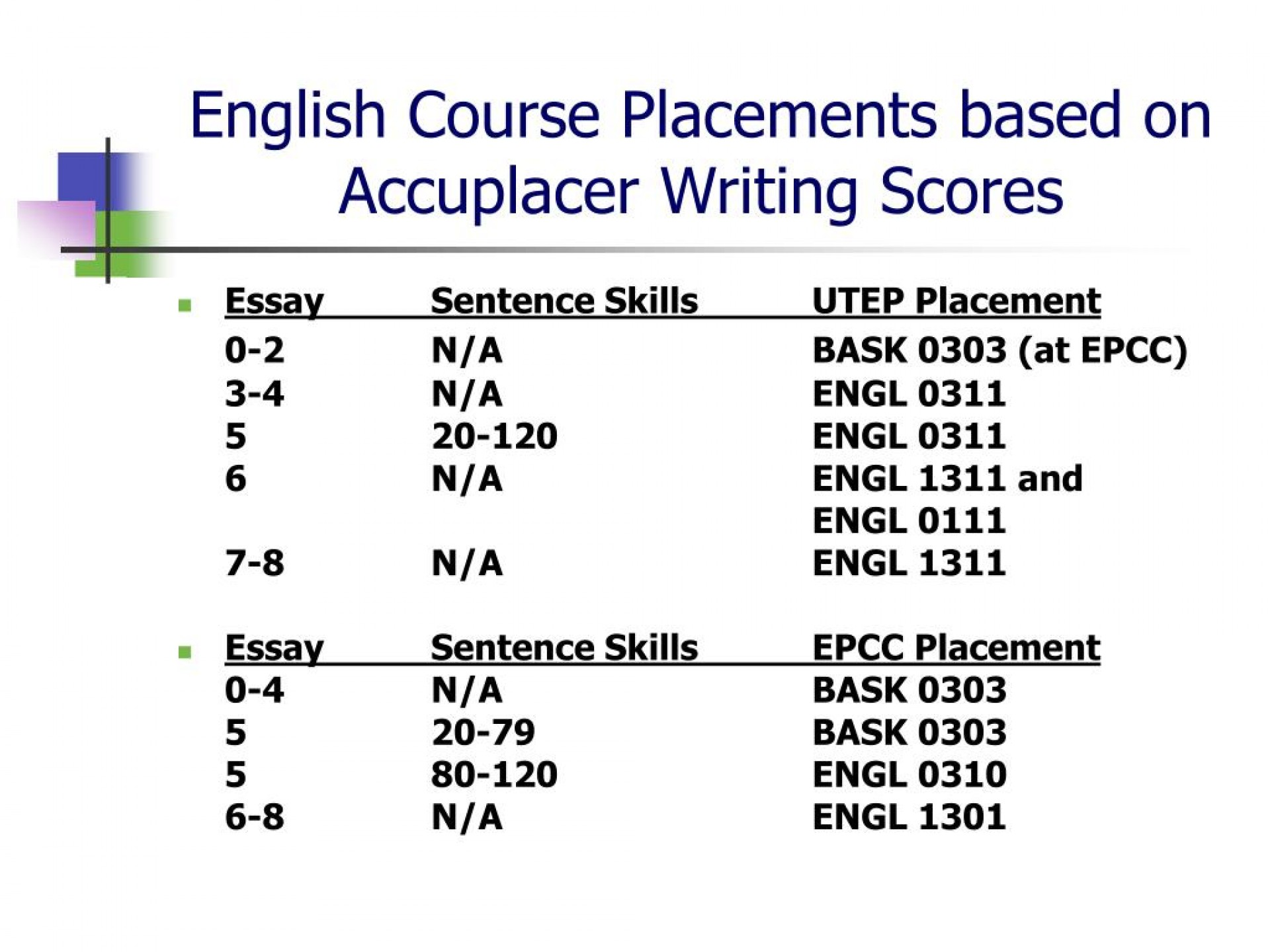 015 Essay Example English Course Placements Based On Accuplacer Writing Scores Outstanding Score 7 Study Guide Writeplacer Success 1920