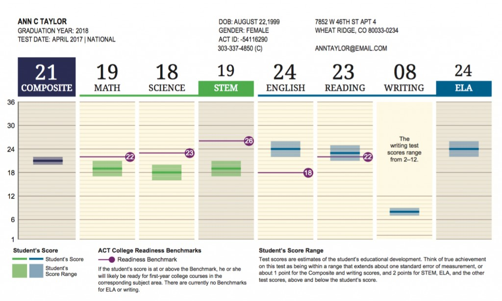 015 Sat Essay Examples Example Screen Shot At Awesome 12 Large