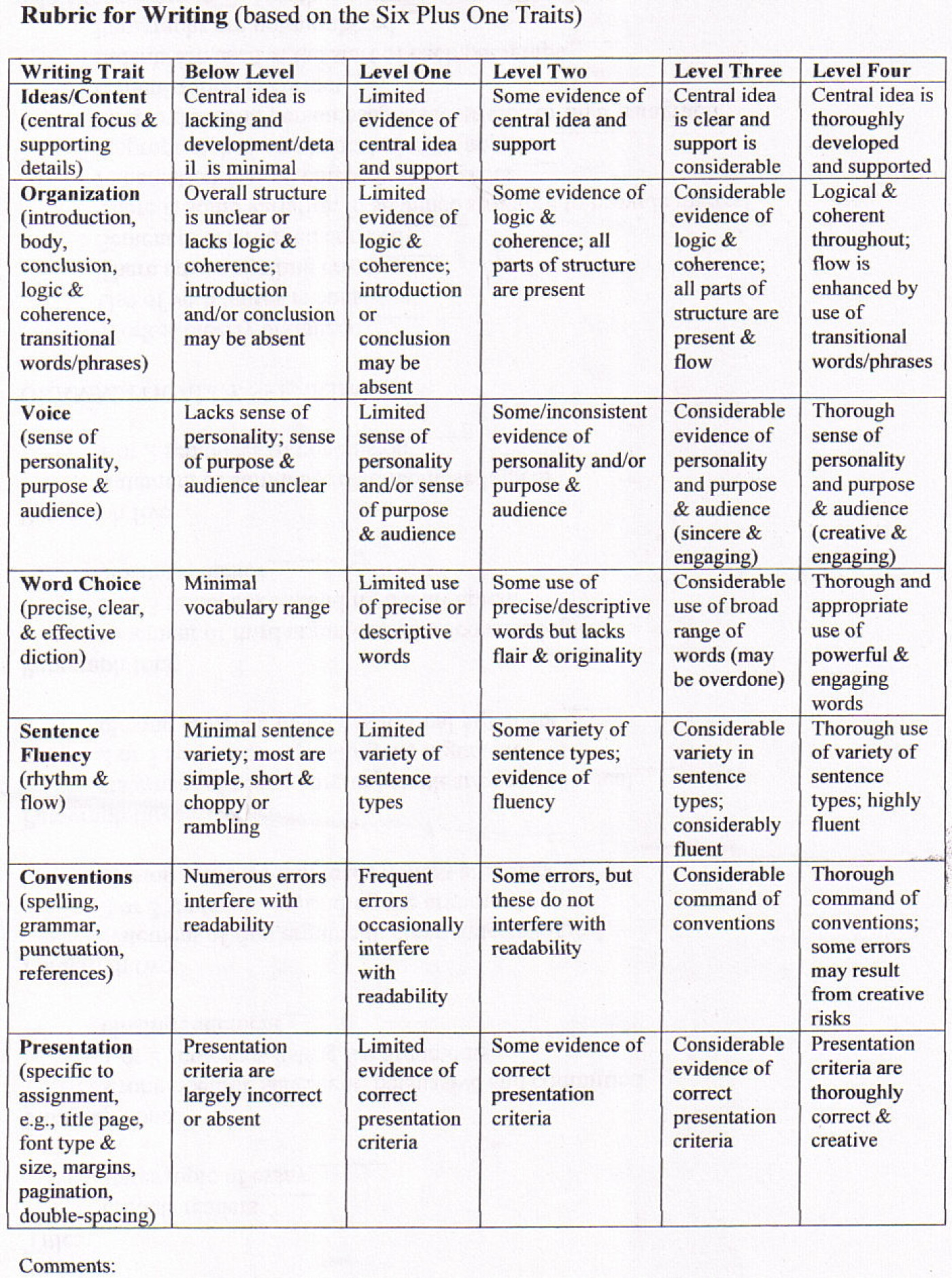 016 5paragraphrubric Compare And Contrast Essay Rubric Wondrous 3rd Grade High School 1400