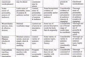 016 5paragraphrubric Compare And Contrast Essay Rubric Wondrous College 7th Grade 320