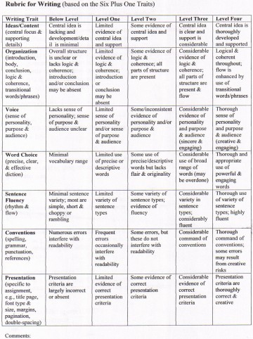 016 5paragraphrubric Compare And Contrast Essay Rubric Wondrous College 7th Grade 360