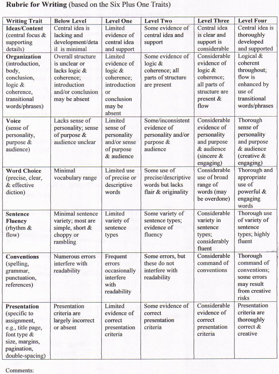016 5paragraphrubric Compare And Contrast Essay Rubric Wondrous 3rd Grade High School 960