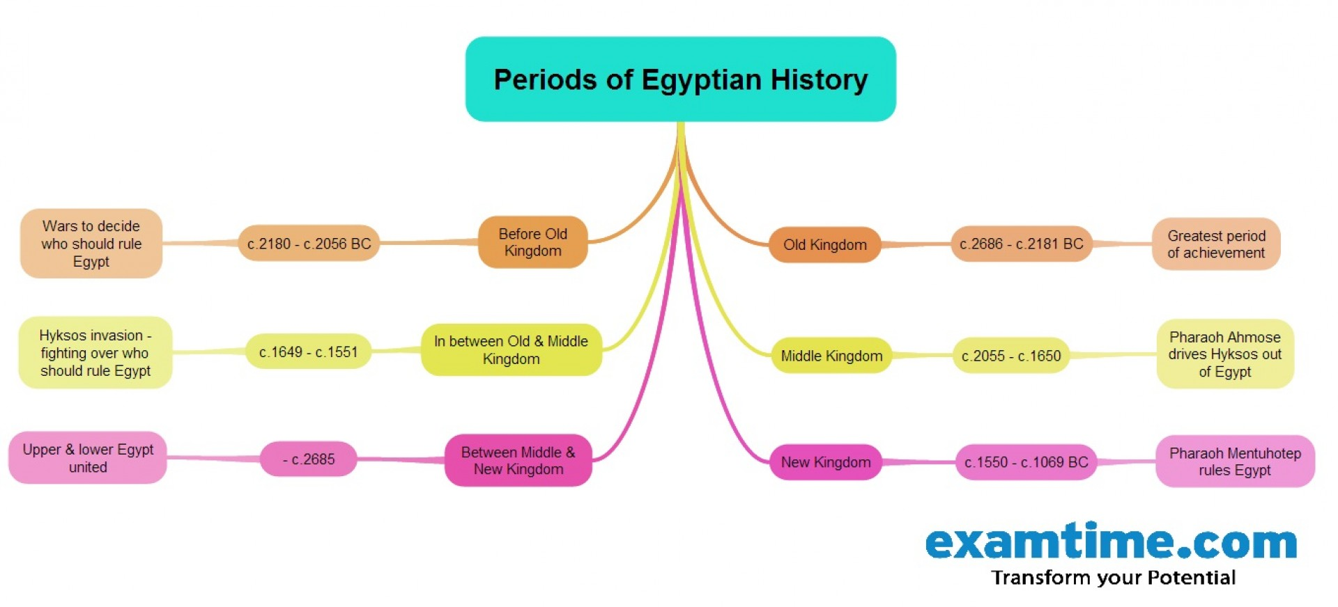 016 Essay Example Egypt Mm How To Memorise An In Unbelievable Hour A Few Hours Remember 1 1920