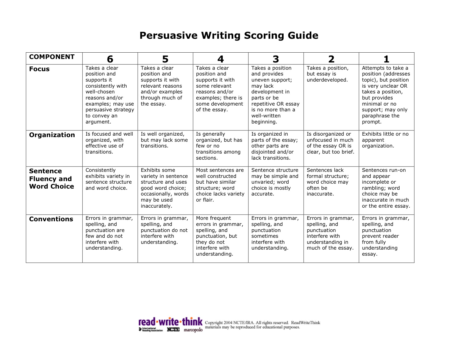 persuasive essay rubric 10th grade