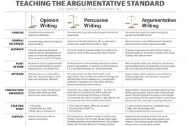 016 Writing An Argument Essay Teaching The Argumetative Standardo Outstanding Sample Argumentative Pdf Download Ppt Step By