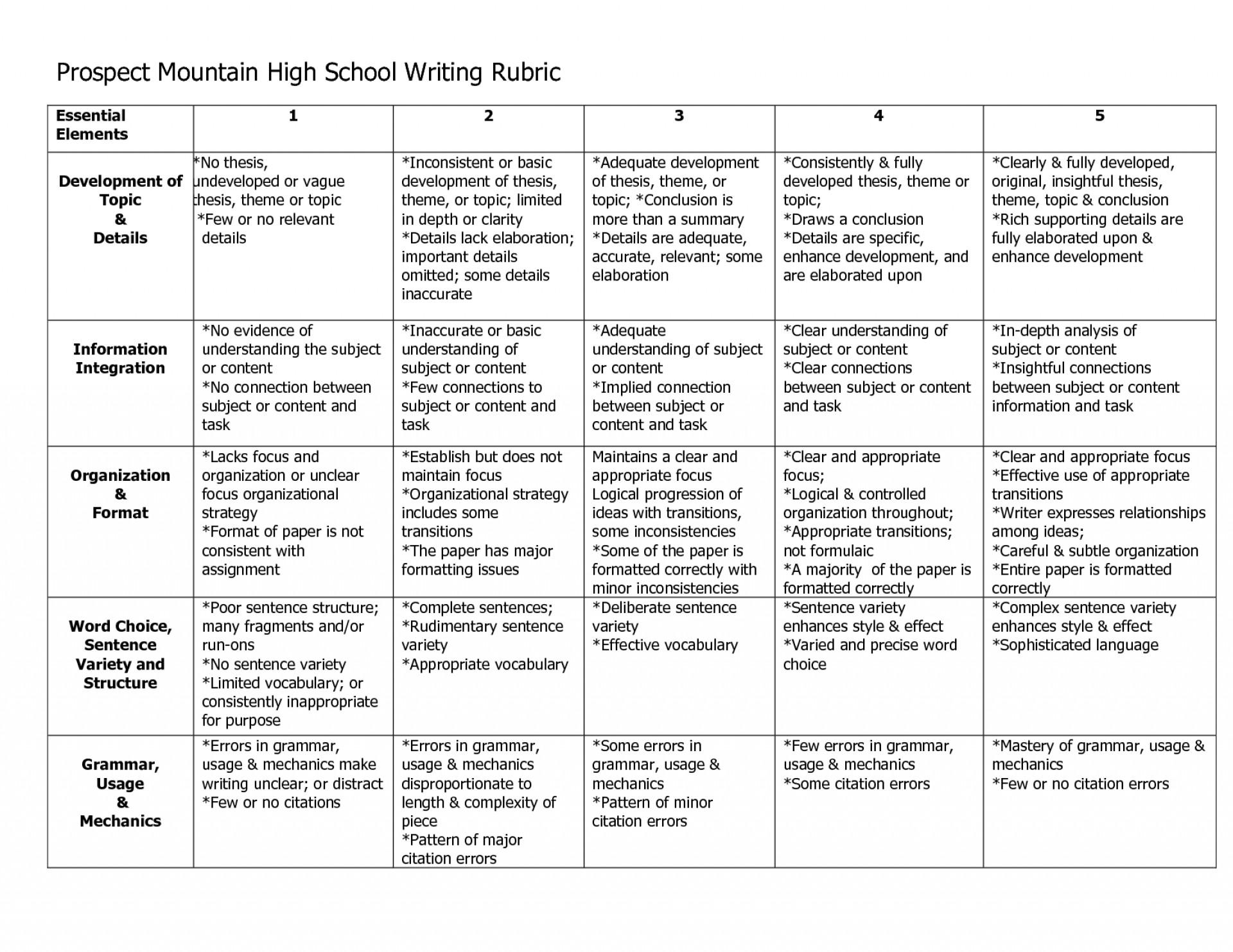 college application essay rubric