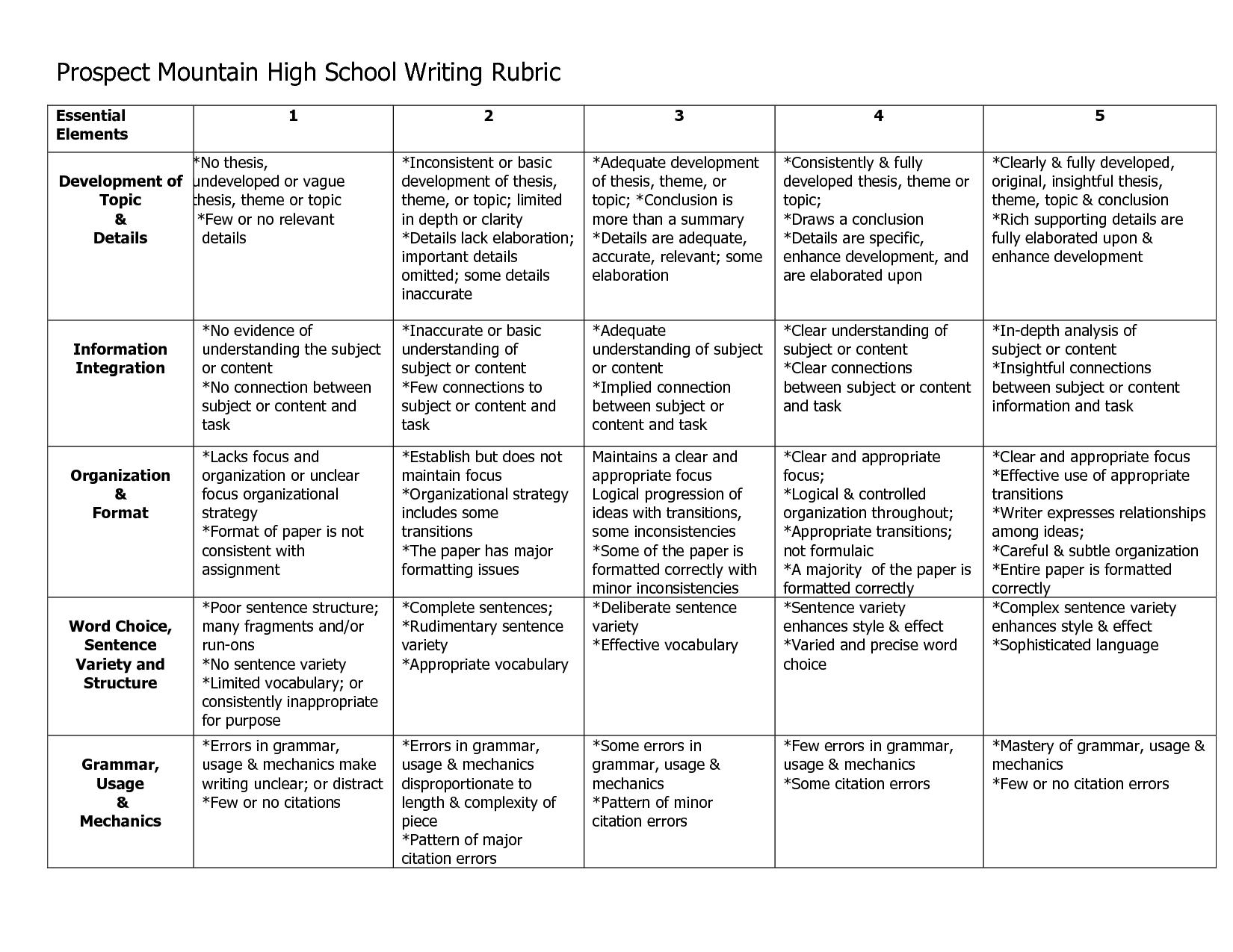 017 Essay Example 3j9glngmae Rubrics In Formidable Writing Holistic For Pdf Rubric Middle School Full