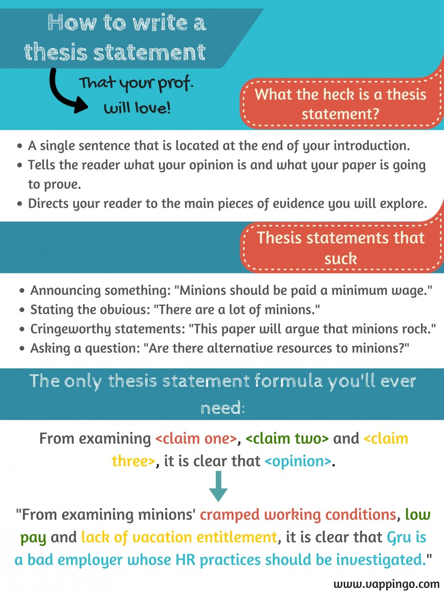 017 Essay Example Thesis Statement Poster How To Write For Unique A An Do You Argumentative Informative Expository