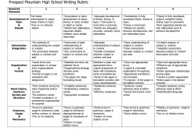 017 Rubrics For Essay Example Breathtaking Sample Questions Scoring Writing High School