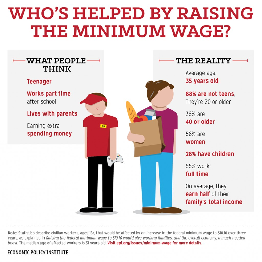 017 Should Minimum Wage Raised Essay Reasons Even Conservatives Support Raisin Argumentative Raising Increase Example Unusual Why Be We Raise Not Large