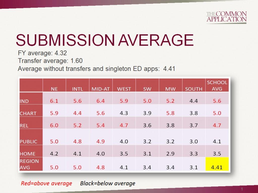 018 Best Common App Essays Common2bapp2baverages Essay Magnificent 2018 Ivy League New York Times Large