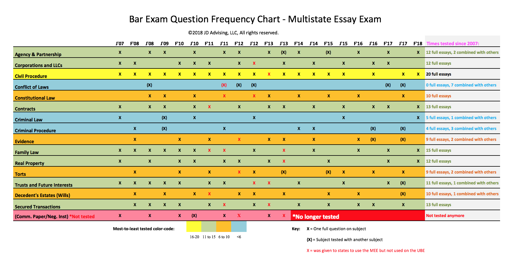 018 California Bar Exam Essays Mee Frequency Chart 2018