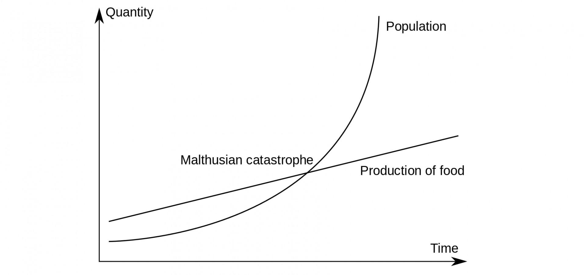 018 Essay On Population Example An The Principle Impressive Control Explosion In Kannada Pakistan 1920