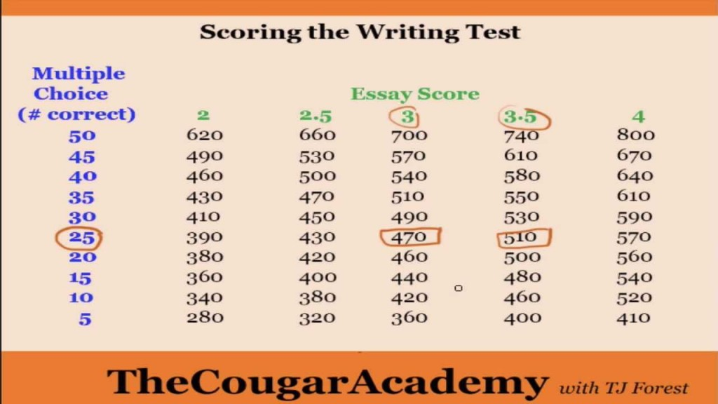 018 Essay Score Maxresdefault Exceptional Average Act Highest On Sat 17 Large