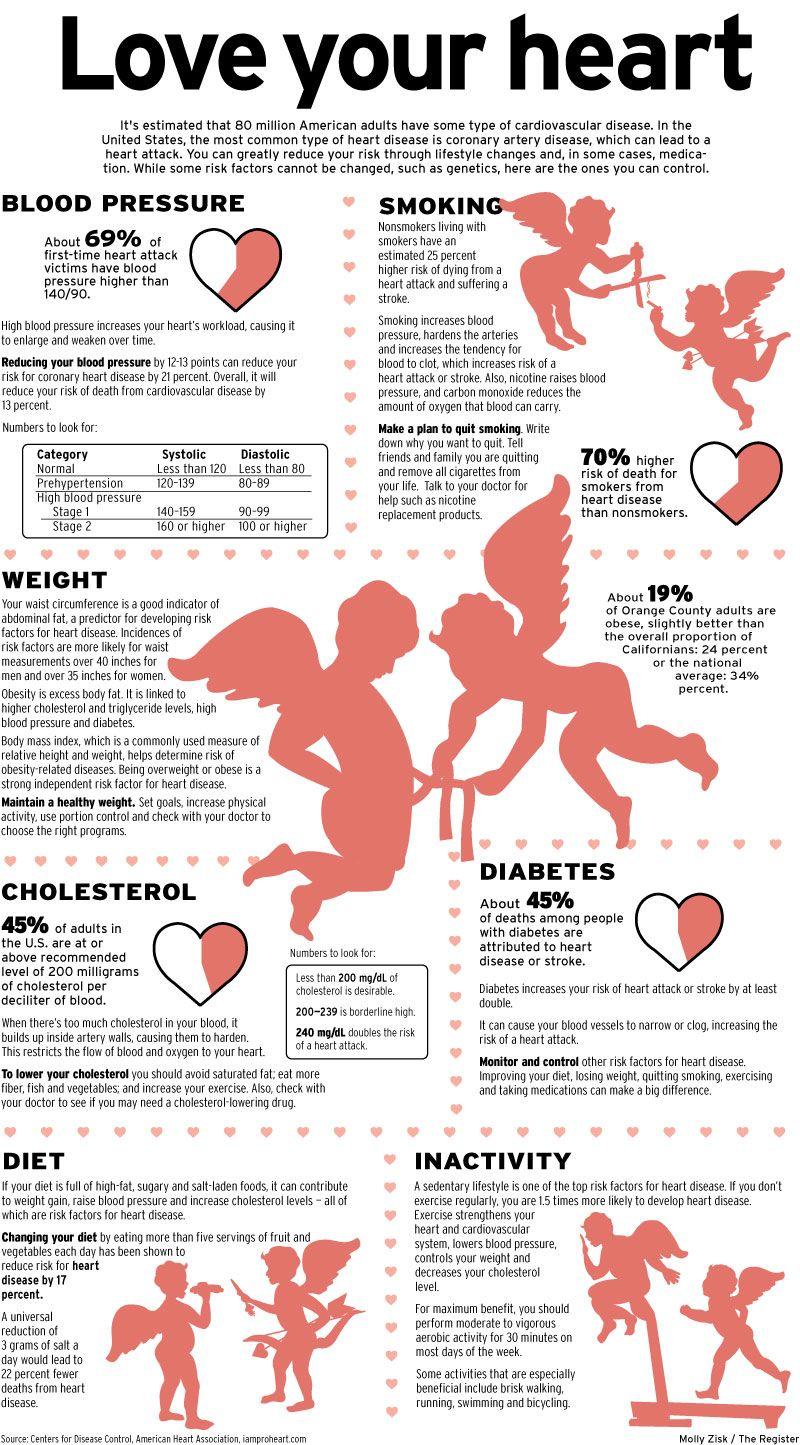 018 Lifestyle And Cardiac Health Essay Beautiful Full