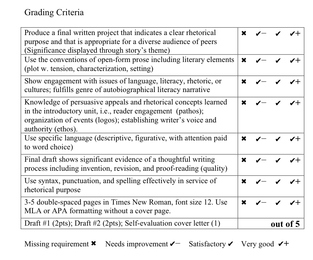 018 Literacy Narrative Rubric Satisfaction From Helping Others Essay Phenomenal Comes Full