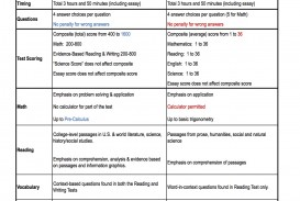 018 New20sat20vs20act20sheet1 Essay Example New Sat Imposing Score Average Perfect