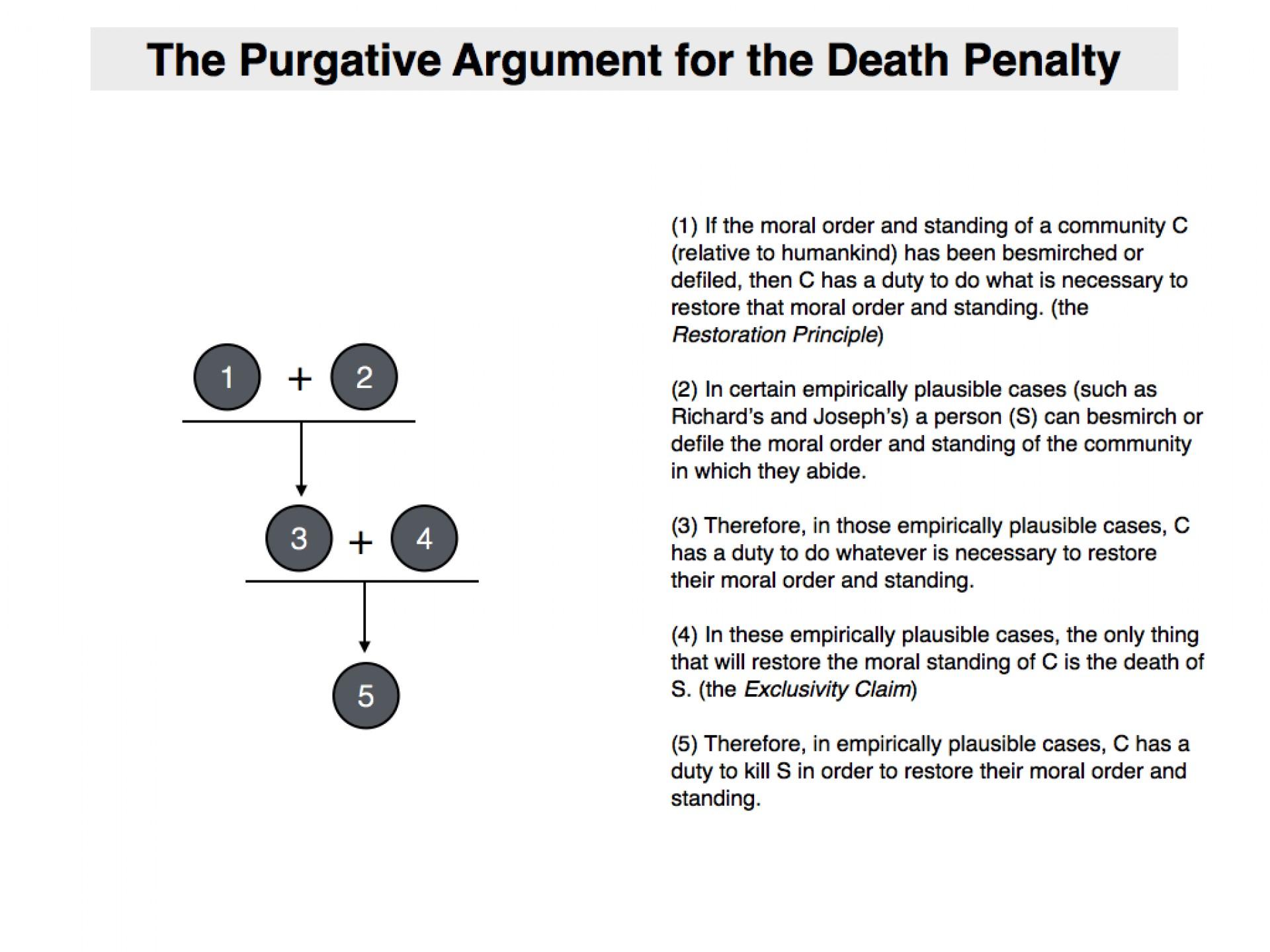 018 Pro Death Penalty Essay Example Purgativeargumentfordeathpenalty Fearsome Con Debate Argumentative Outline 1920