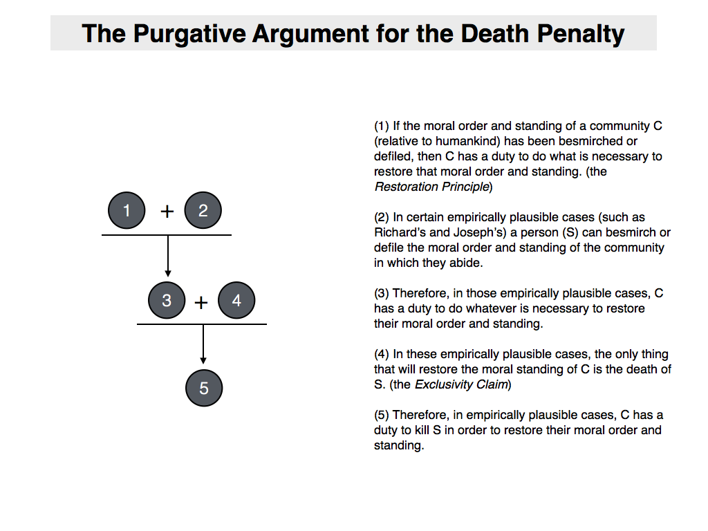 018 Pro Death Penalty Essay Example Purgativeargumentfordeathpenalty Fearsome Titles Outline Full