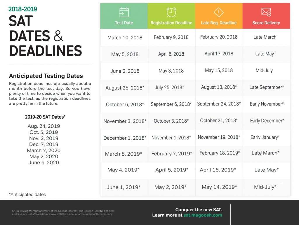 018 Sat Essay Time Example Dates And Dealines 2018 Dreaded With Breaks Length Limit Large