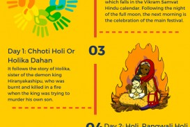 019 Essay Example Holi In English Festival Fun Breathtaking For Class 1 10 Lines Easy