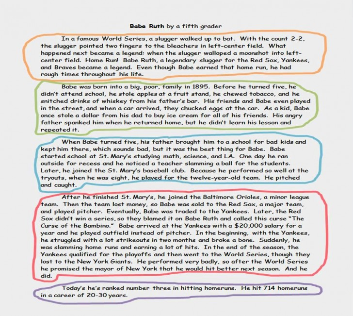 019 Essay Example Of Narrative Timeline Babe Ruth Imposing A Introduction Format About Love 728