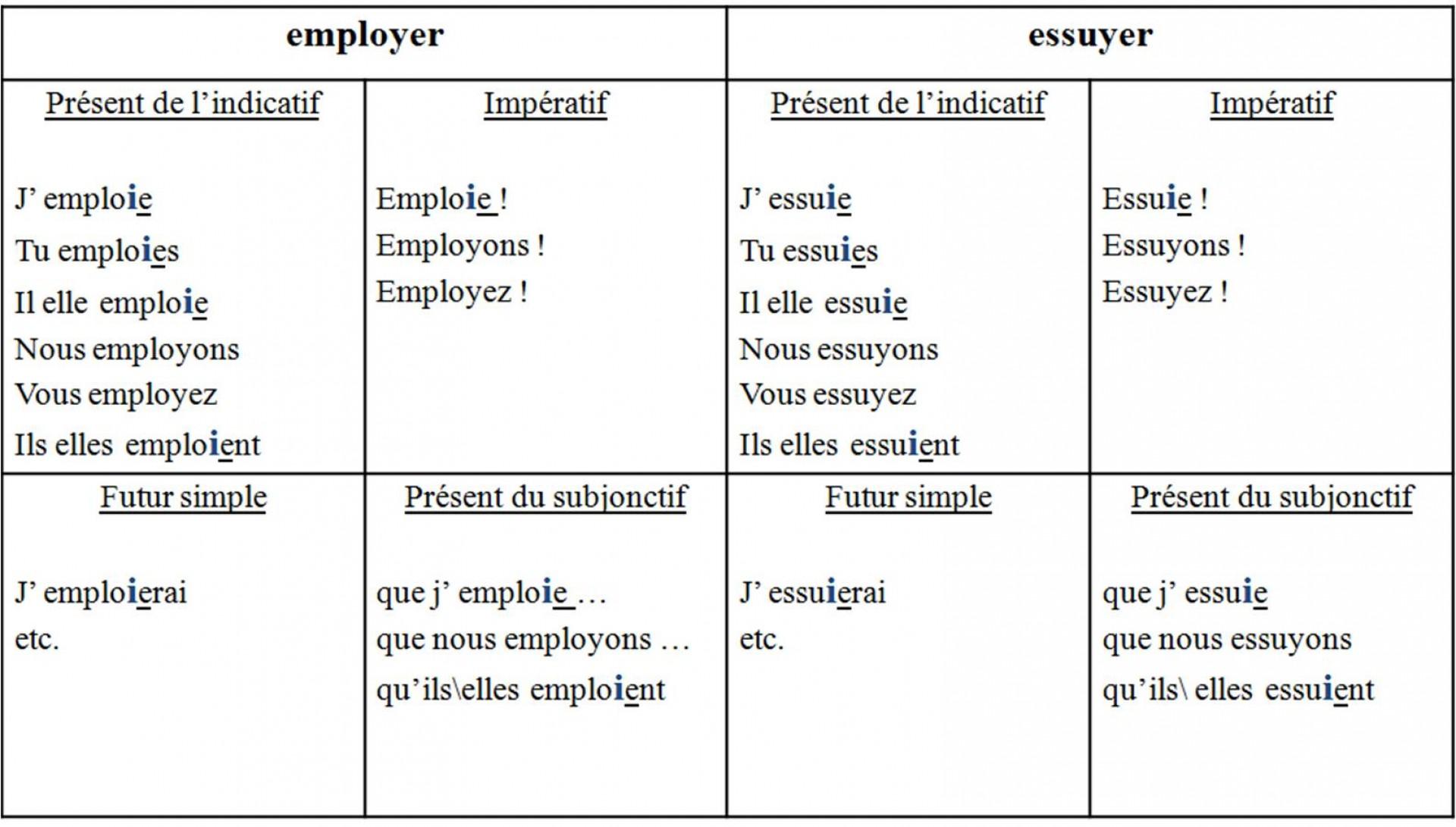 019 Essayer Conjugation French Essay Example Breathtaking Future Verb Past 1920
