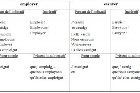 019 Essayer Conjugation French Essay Example Breathtaking Future Verb Past