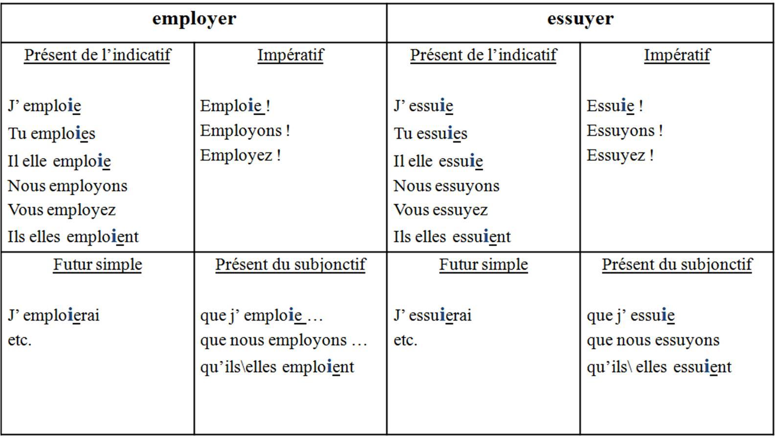 019 Essayer Conjugation French Essay Example Breathtaking Future Verb Past Full